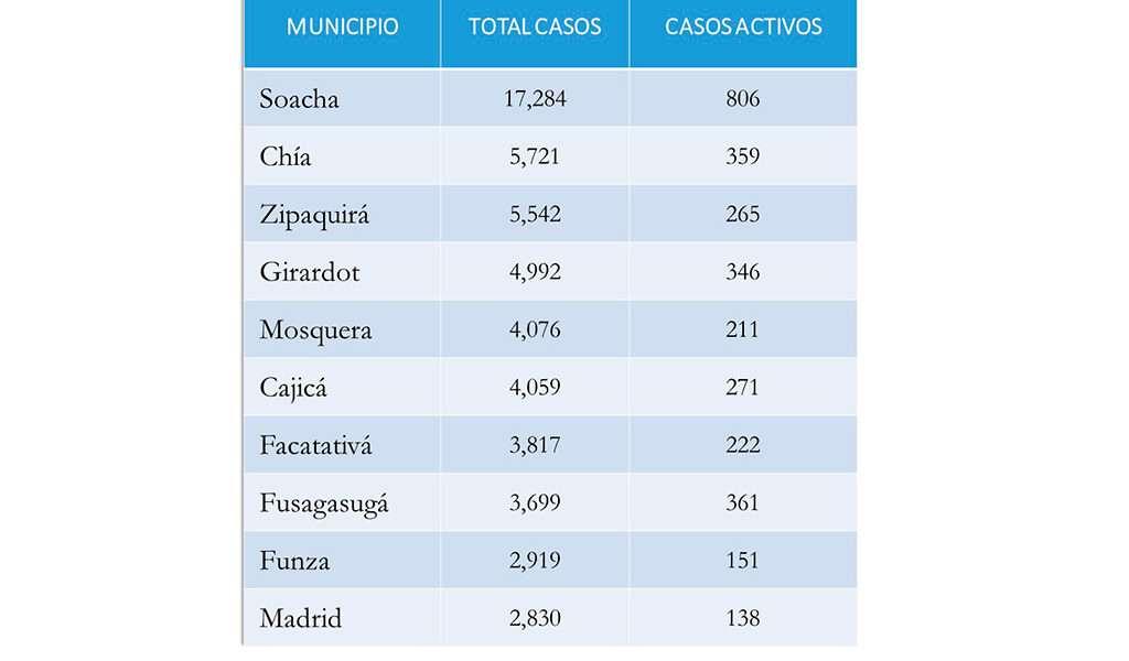 Los diez municipios con más covid de Cundinamarca
